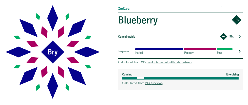 BlueberryTerpenes.png