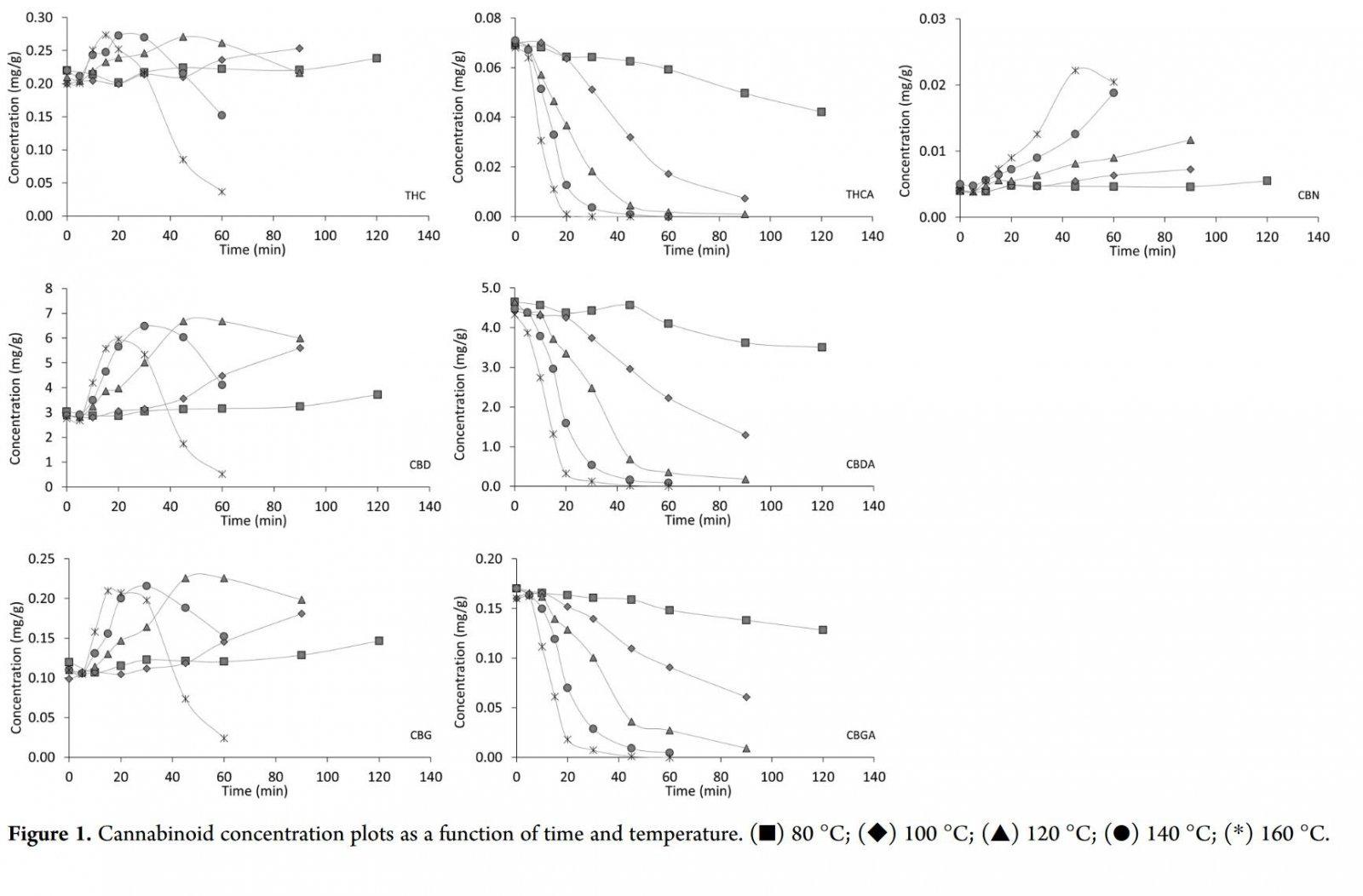 Cannabinoid Decarboxylation A Comparative Kinetic Study pdf (3).jpg