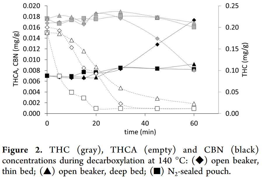 Cannabinoid Decarboxylation A Comparative Kinetic Study pdf(4).png