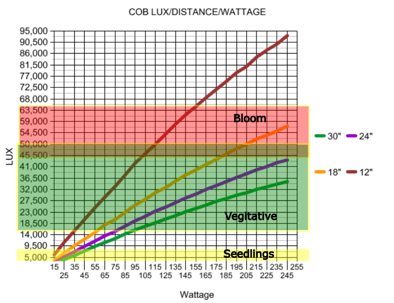 cob lux_wattage.png