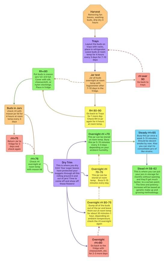 Cure flow chart.jpg