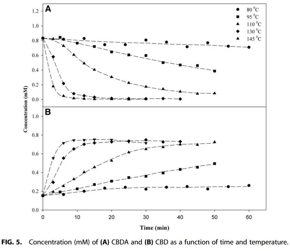 Decarboxylation Study of Acidic Cannabinoids A Novel Approach Us[...](1).jpg