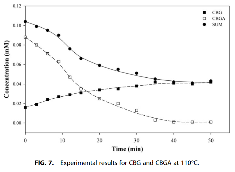 Decarboxylation Study of Acidic Cannabinoids A Novel Approach Us[...](2).png