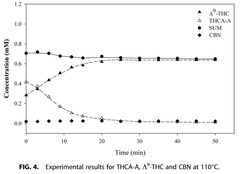 Decarboxylation Study of Acidic Cannabinoids A Novel Approach Us[...](4).png