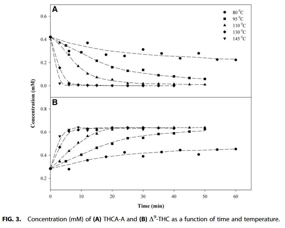 Decarboxylation Study of Acidic Cannabinoids A Novel Approach Us[...].jpg