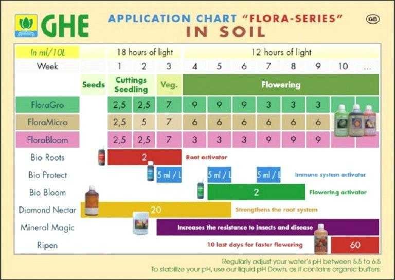 general-hydroponics-feeding-charts-gh-feed-chart-general-hydroponics-flora-series-soil-feed-ch...jpg