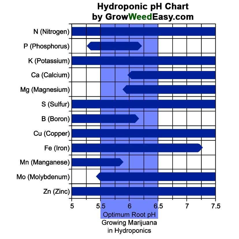 hydroponics-ph-chart-marijuana.jpg