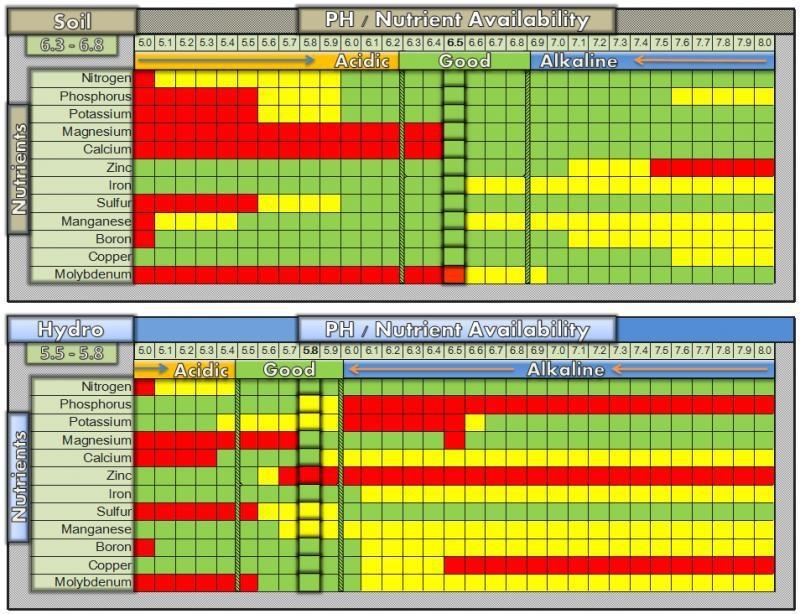 large.ph_nutrient_availability_bal420.jpg.0fc91e4896ac59edb5ba149b3fe659f7.jpg