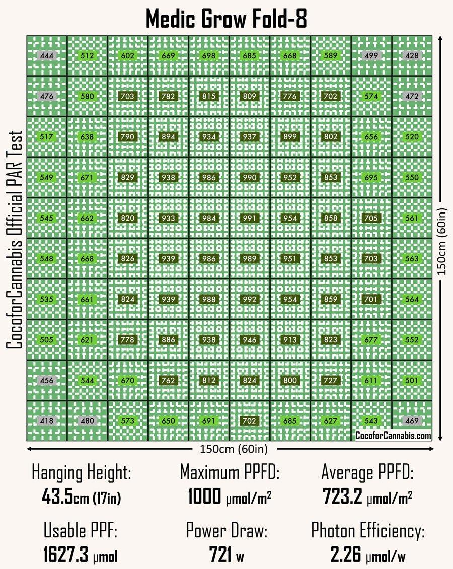 medic-grow-fold-8-official-par-test-data.jpg