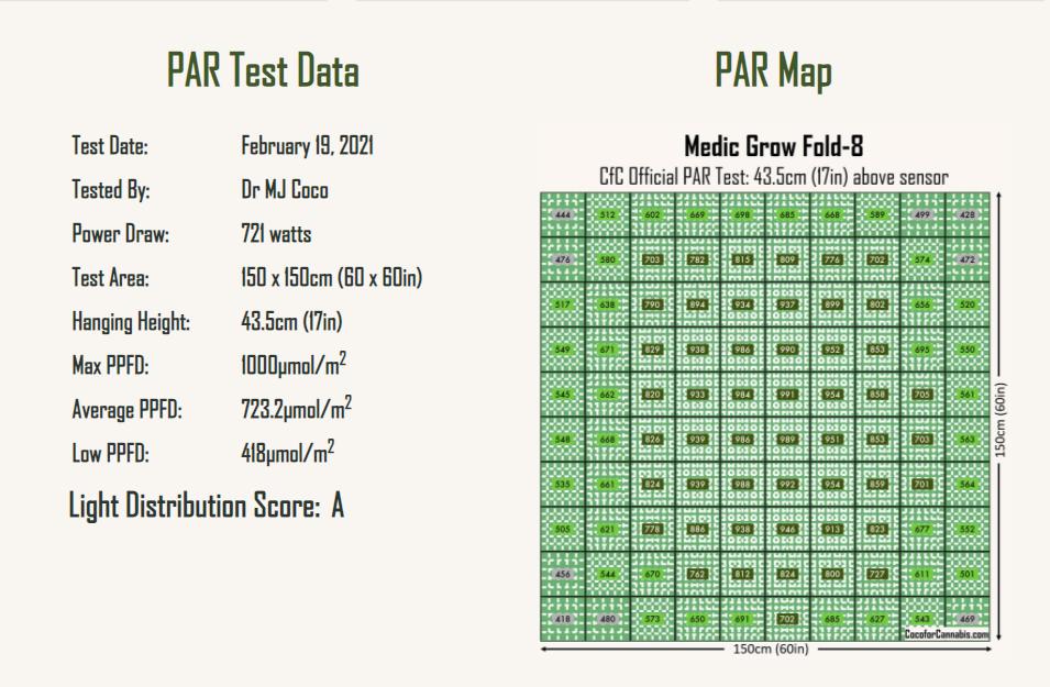 medic-grow-fold-8-par-test-data.png
