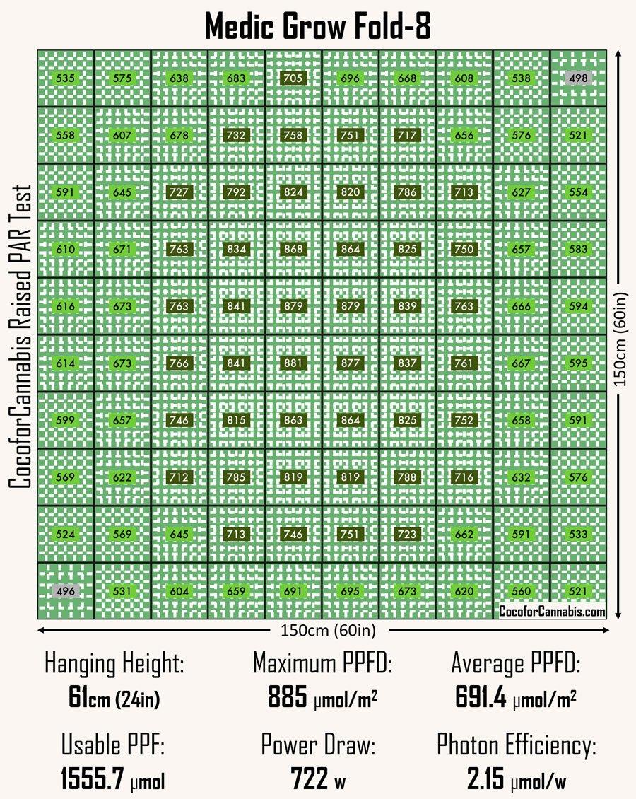 medic-grow-fold-8-raised-par-map.jpg