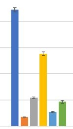 nutrient percentages at harvest.JPG