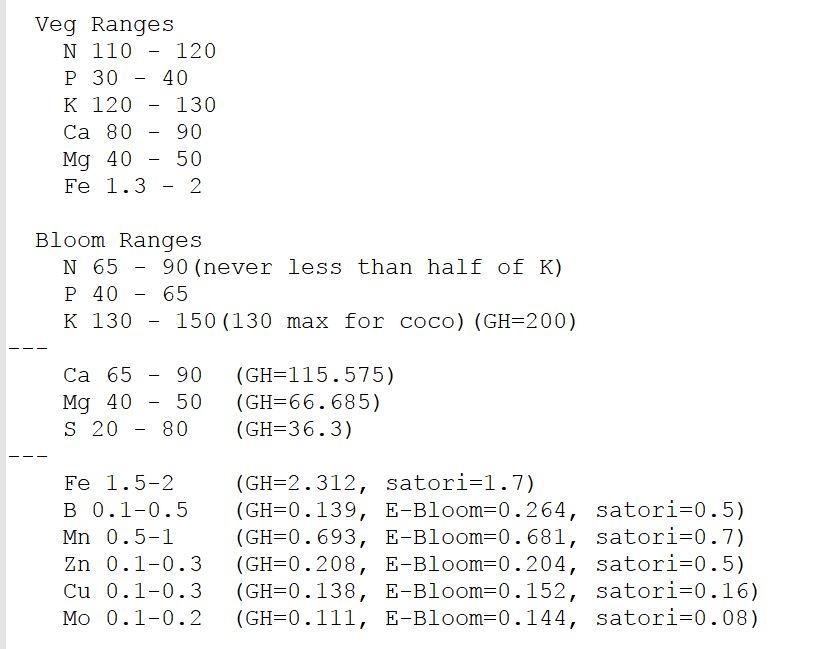 Refined Nutrient Ranges.JPG