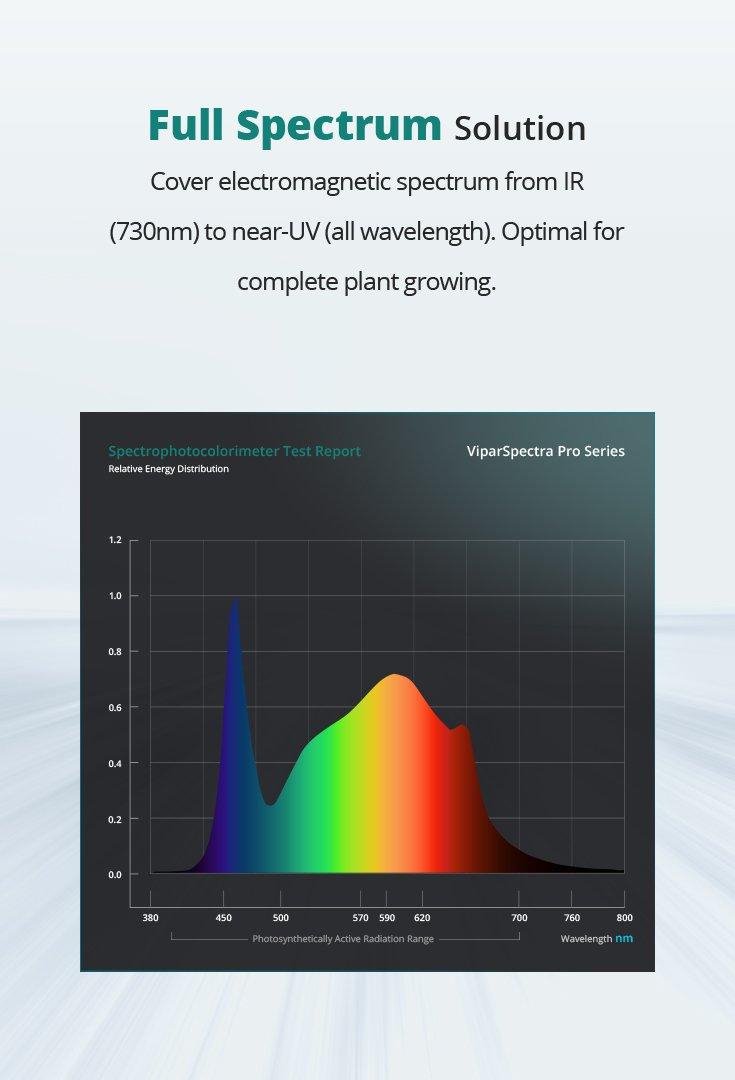 viparspectra-p4000-fullspectrum-M6_1500x1500.jpg