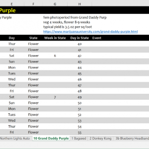 Mikka's Grow Journal Spreadsheet