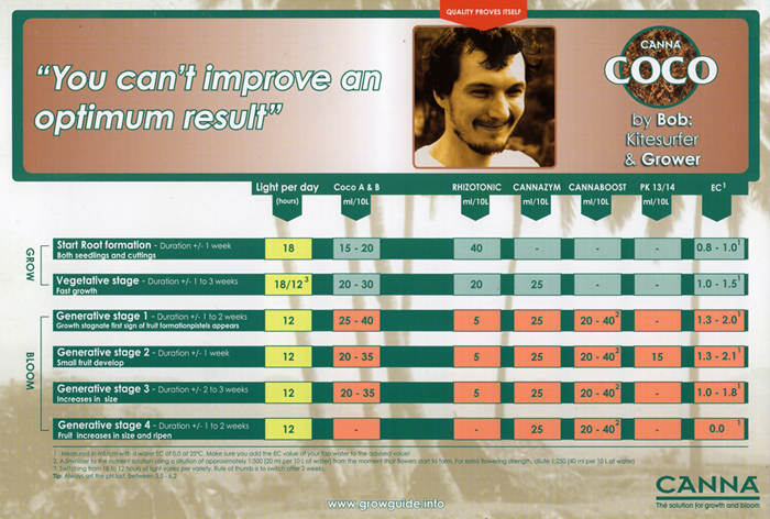 Canna Coco Scr Nutrient Chart