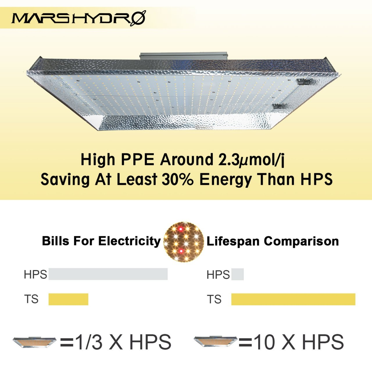 Mars Hydro TSW-2000 LED grow light 2 high ppe.jpg