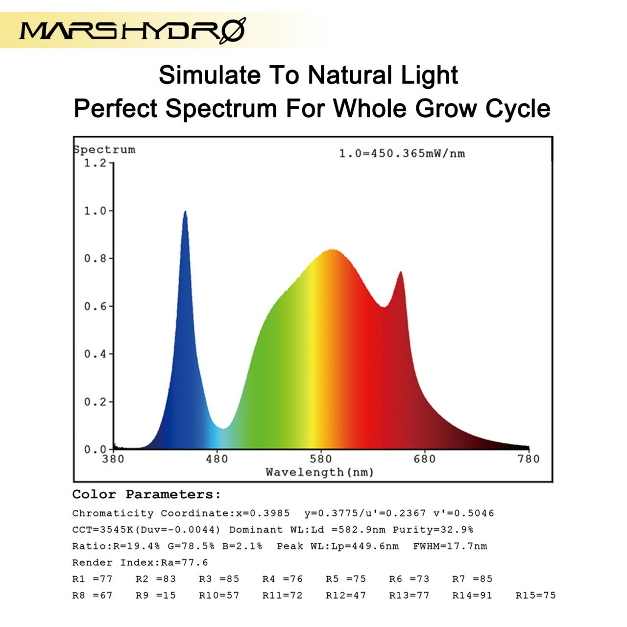 Mars Hydro TSW-2000 LED grow light 4 spectrum.jpg