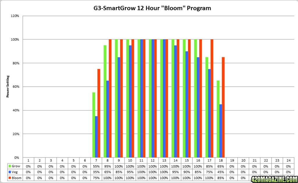 12hr-Bloom-program-graph.png