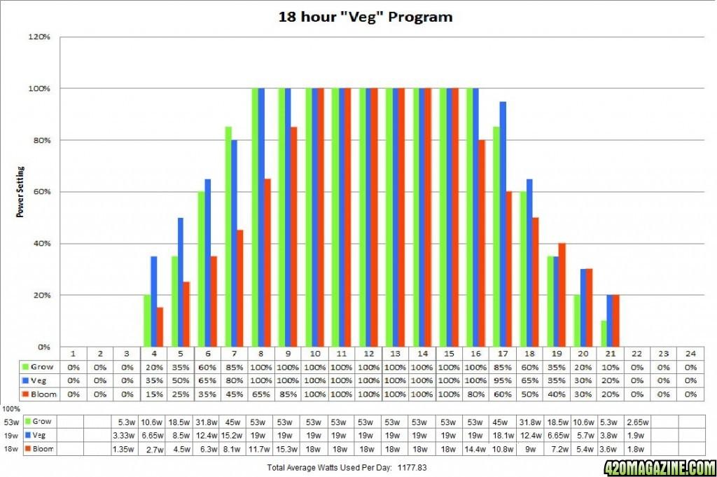18hr-Veg-program-graph-21.jpg