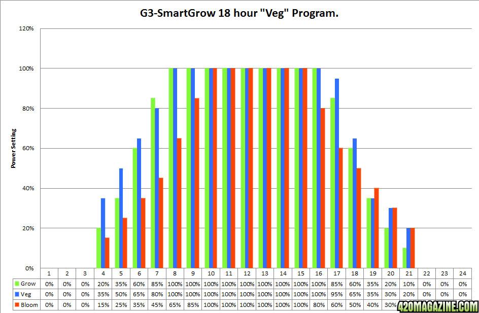 18hr-Veg-program-graph.png