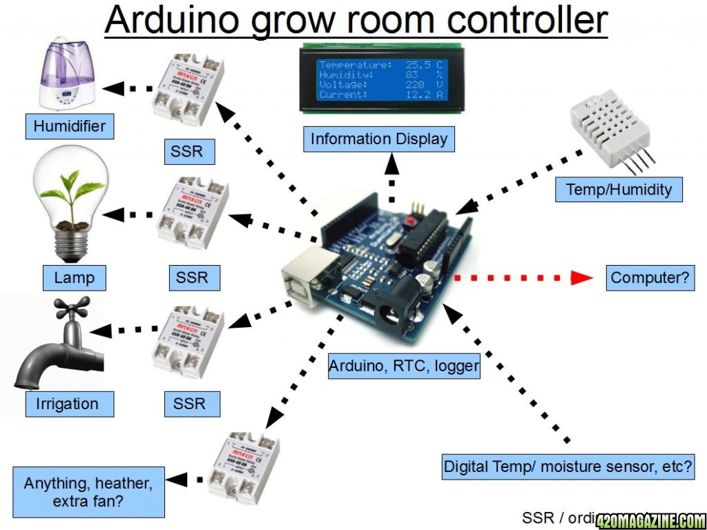 Arduino based room controller page