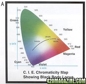 Lumens Vs Color Temp 420 Magazine