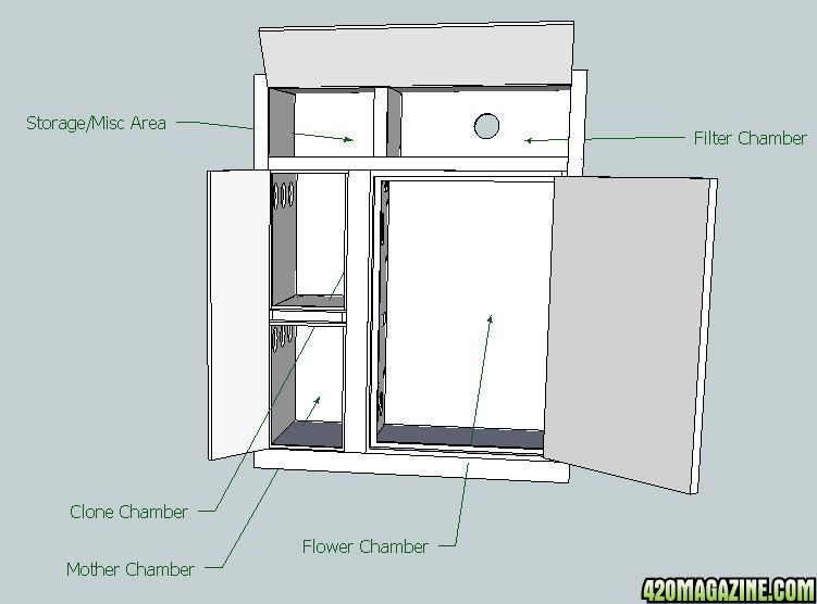 Growbox 1 420 magazine photo gallery for Basic kitchen cupboards