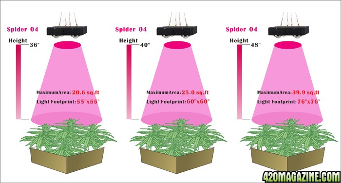 Details Amp Questions About The Spider Cob Led Grow Light