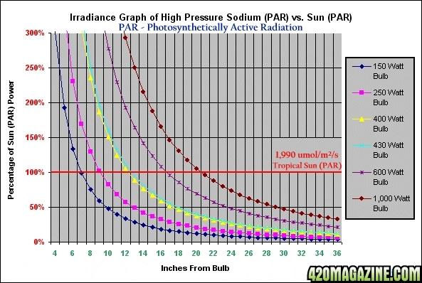 HPSGraphPAR.jpg