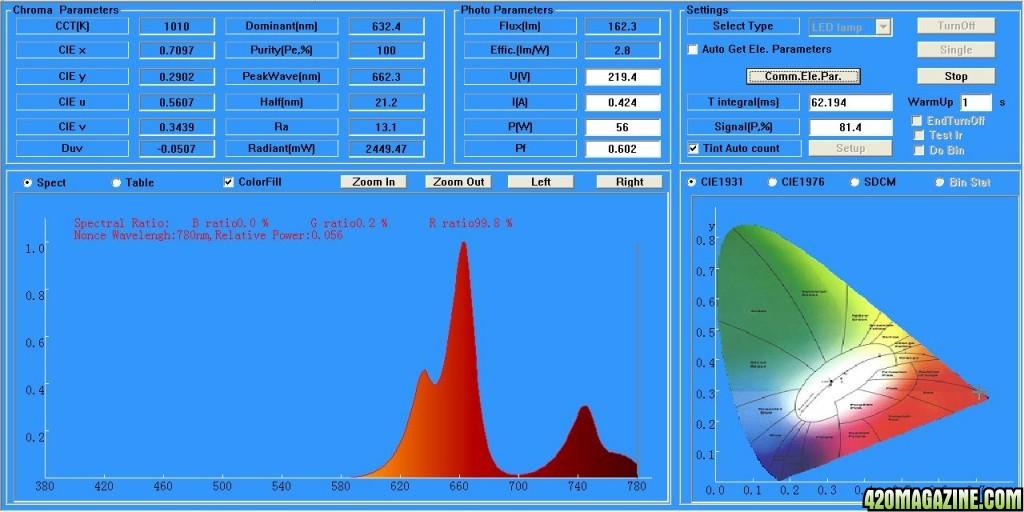 Intelligent-Gro-2-Spectrum-spectrometer-test-results-BLOOM1.jpg