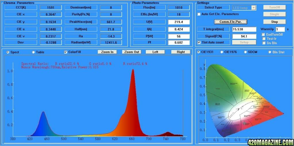 Intelligent-Gro-2-Spectrum-spectrometer-test-results-BloomandGROW1.jpg