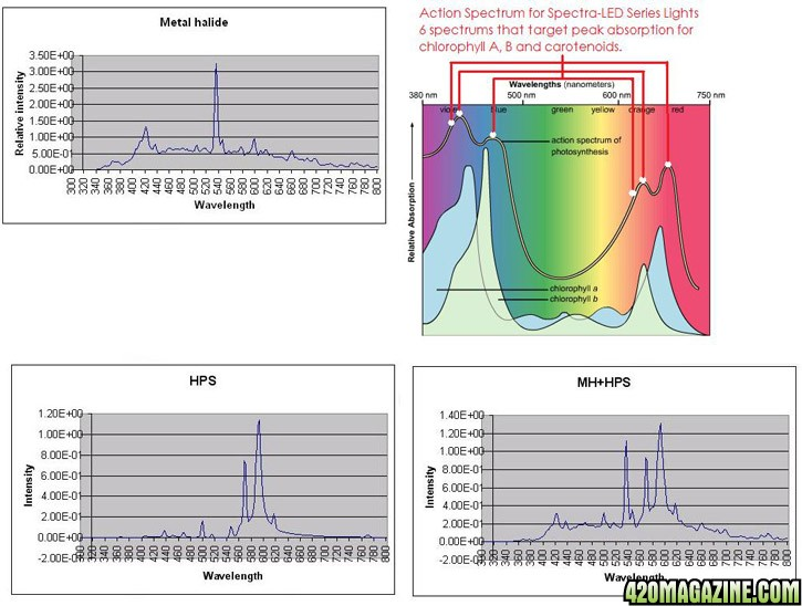 12 additionally 145907 furthermore Hid Vs Led In Cannabis Cultivation also Led L s also Ductless Heat Pump Cost. on hid lumens per watt chart