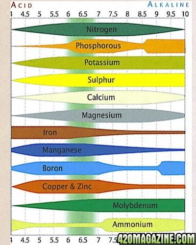 Nutrient-Lockout-Chart-Cannabis.jpg