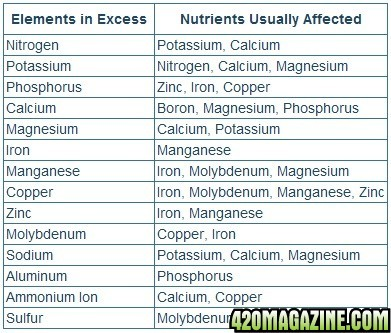 Nutrient-Lockout-Chart-from-Excess-Nutrients1.jpg