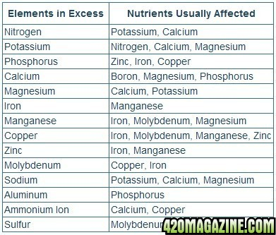 Nutrient-Lockout-Chart-from-Excess-Nutrients11.jpg