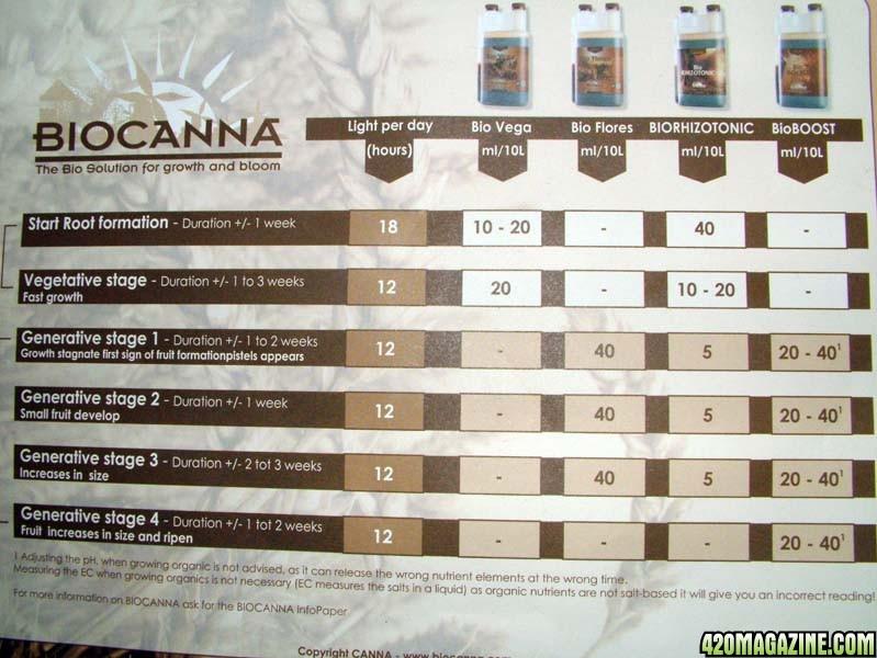 bio_canna_chart.jpg