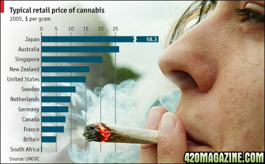 How Much Does a Gram of Weed Cost