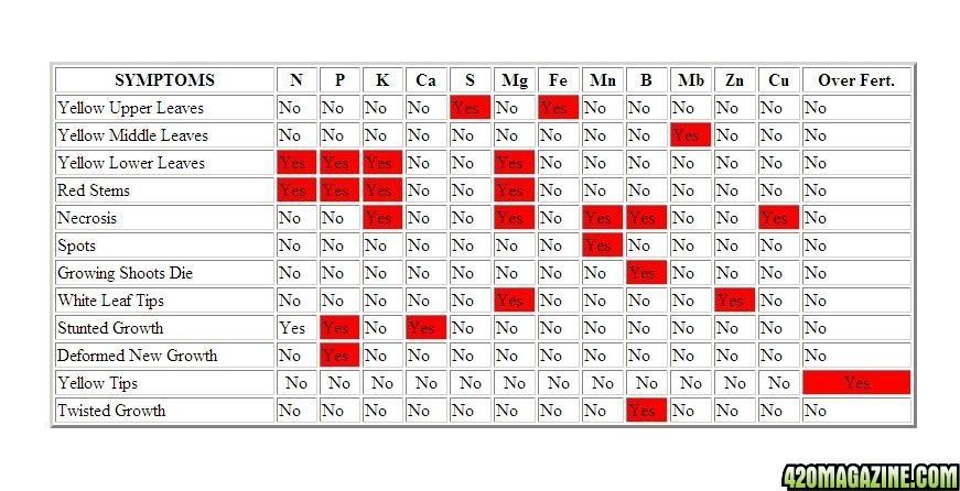 deficiency_chart.jpg