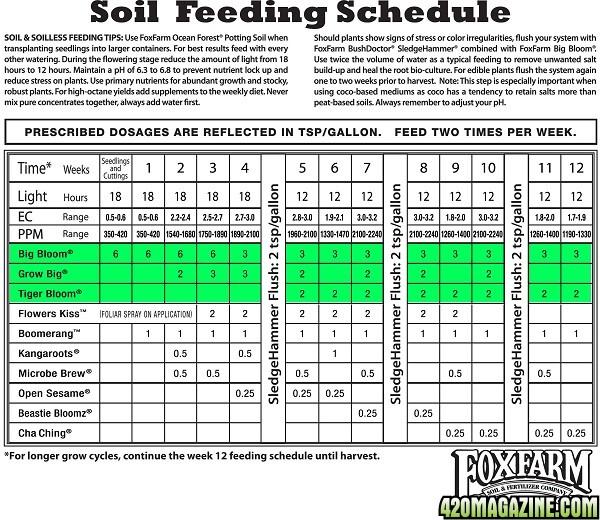 fox-farms-soil-cannabis-chart1.jpg