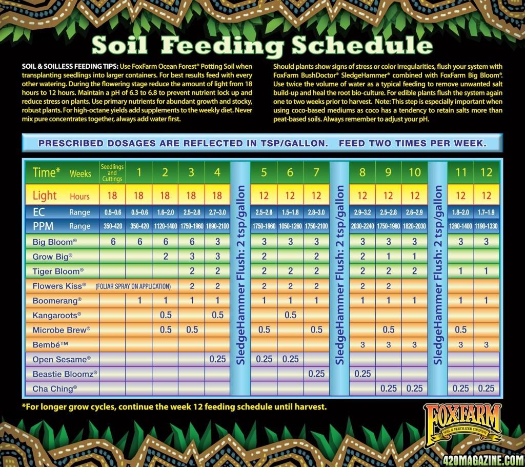 foxfarm-feeding-schedule-soil.jpg