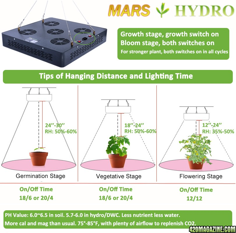 Mars Hydro Led Grow Light Discussion