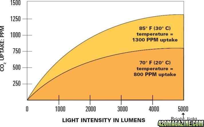 light_vs_co2.jpg