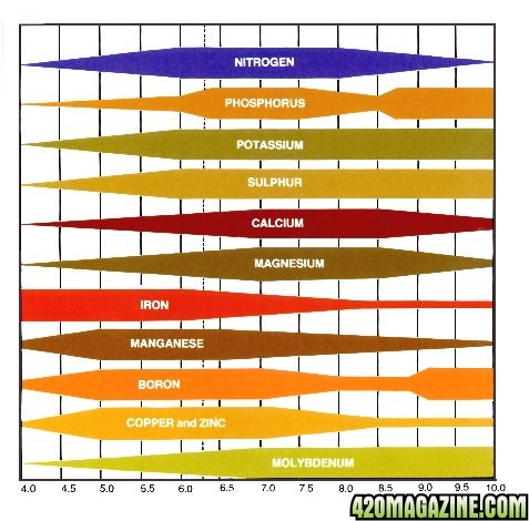 Ph Vs Nutes Spectrum Charts