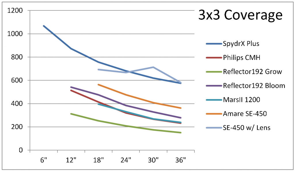 PPFD Graphs and Analysis | 420 Magazine ®