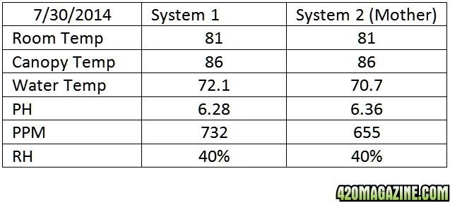 stats_7-30.jpg