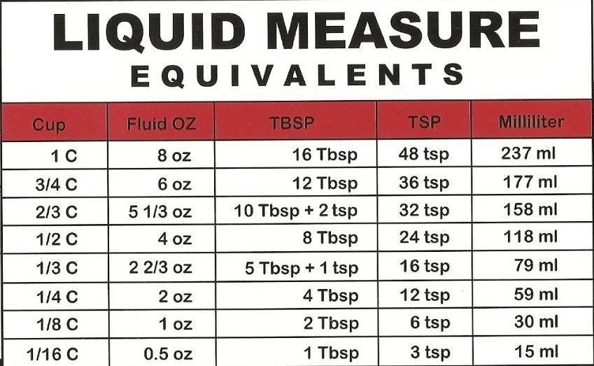 Dry And Liquid Measurement Table Creativehobbyore
