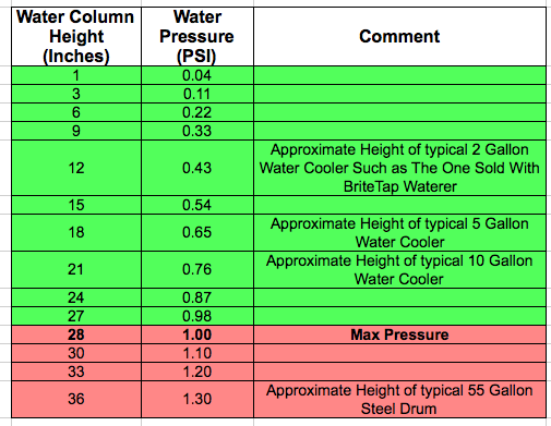 27 Inches Of Water Any Sized Column Has 1 Psi Water Pressure