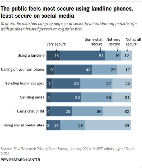 the-public-feels-most-secure-using-landline-phones-least-secure-on-social-media_large.jpg