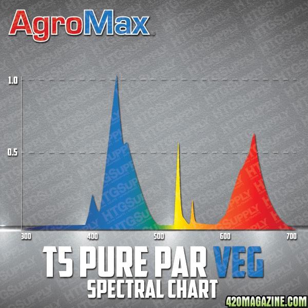 AG_PurePARVegSpec.jpg